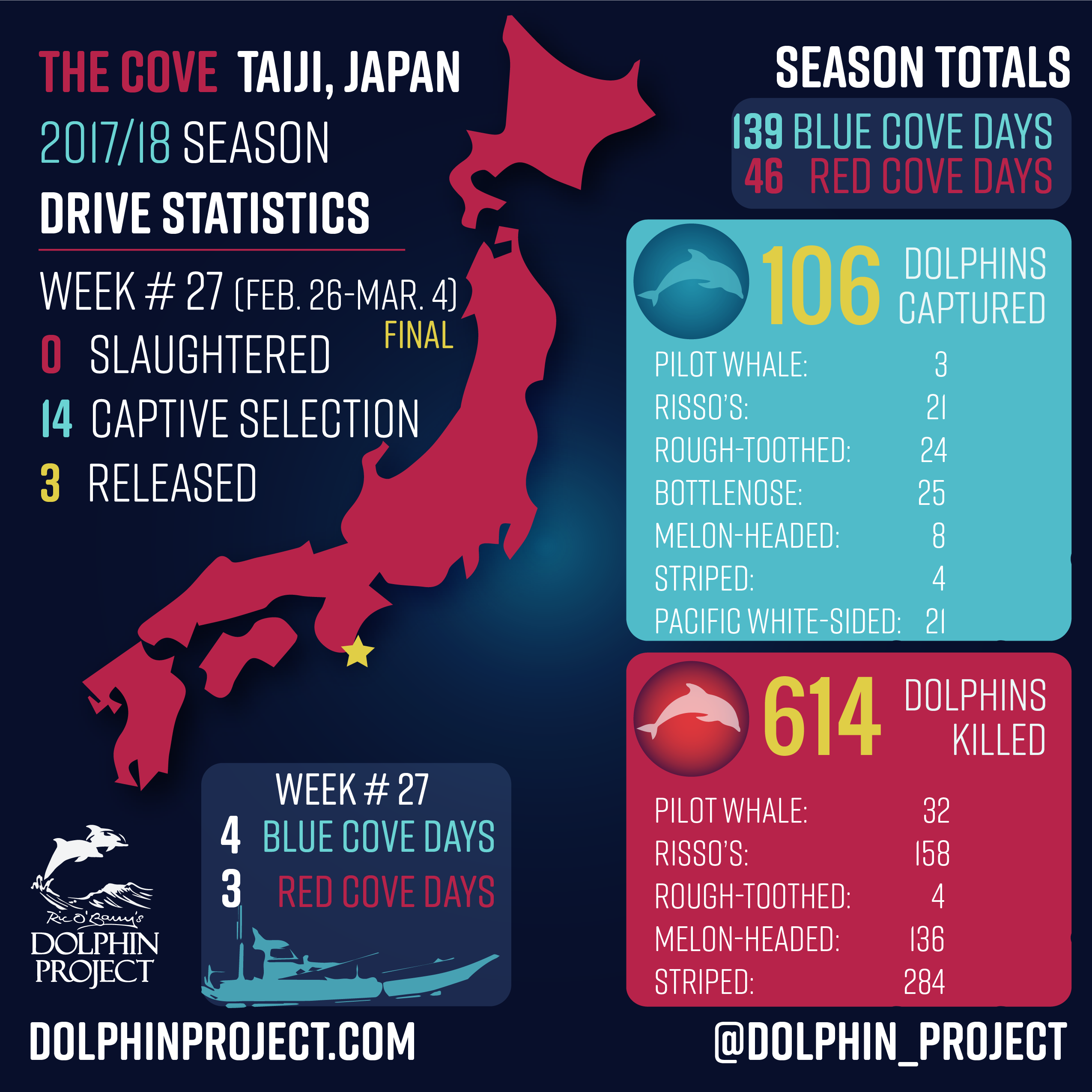 Taiji Drive Fisheries Update - Week #27