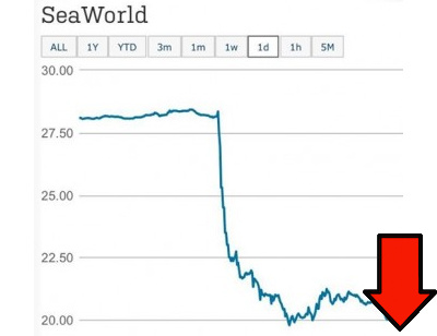 SeaWorld Stock Tanks