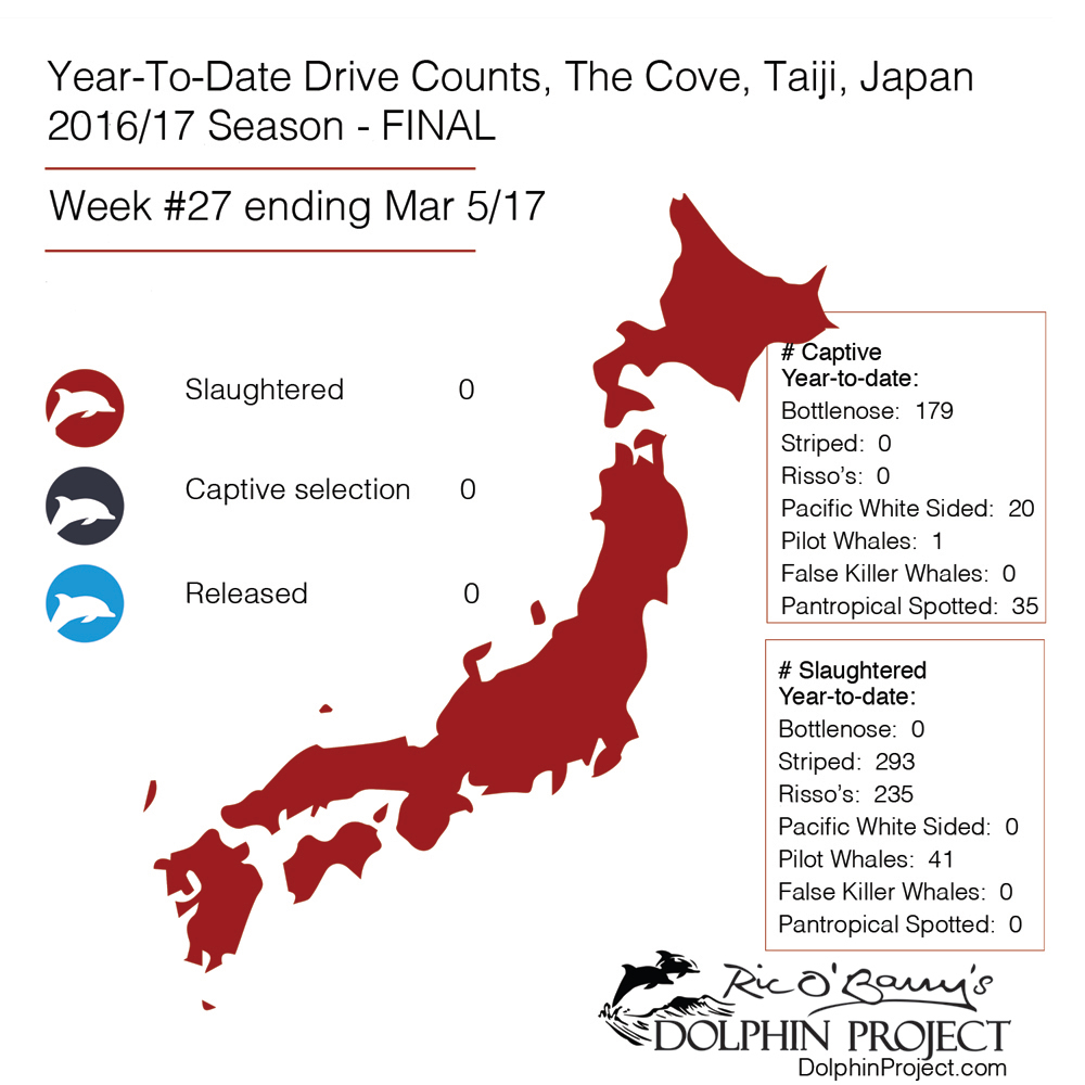 FINAL year-to-date drive counts, Taiji, Japan