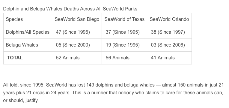 Dolphin and Beluga Whales Deaths Across All SeaWorld Parks